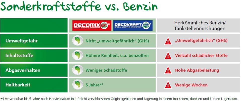 Vorteile_Nachteile_Sonderkraftstoff_vs_Benzin
